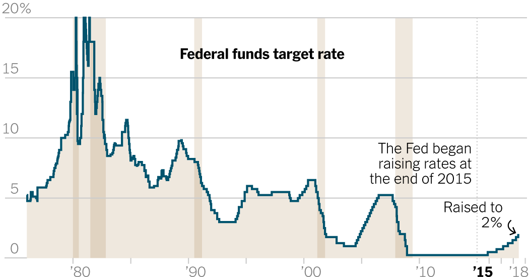 FEDERAL_FUNDS_RATE.png
