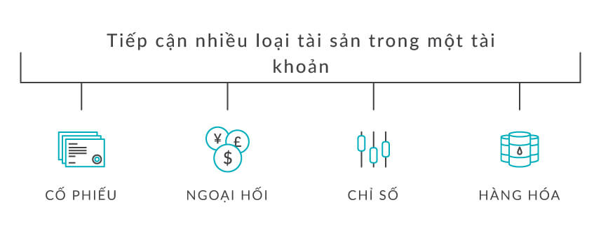 cfd-la-gi-nhung-dac-diem-cua-hop-dong-cfd-chung-khoan-5