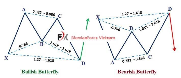https://diendanforex.com/kinh-nghiem-dau-tu-forex/kien-thuc-dau-tu-forex/mo-hinh-gia-con-buom-la-gi.html