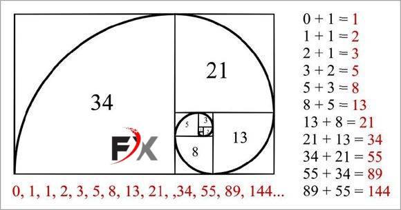 https://diendanforex.com/kinh-nghiem-dau-tu-forex/phuong-phap-giao-dich-forex/chi-bao-fibonacci-la-gi-cach-giao-dich-theo-fibonacci-hieu-qua-nhat.html