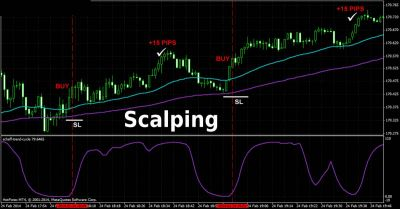 Giao dịch Scalping kết hợp đường Moving Average loại Linear Weighted